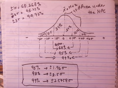 Normal Distribution curve (explanation in Hindi)