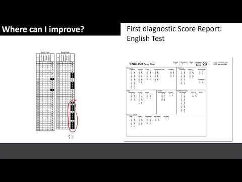 What to do with your ACT score  Pt 1