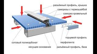 Поликарбонат УСТАНОВКА/Поликарбонат установка на навес с помощью соединительного и торцевого профиля
