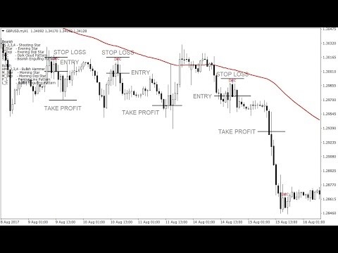 How to Trade Dark Cloud Cover Patterns – Forex Trading Strategy