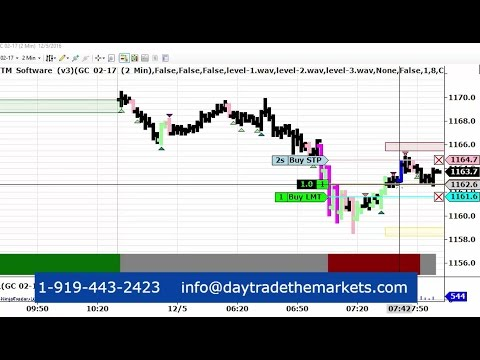 Live Day Trading Gold Futures 12-5-2016