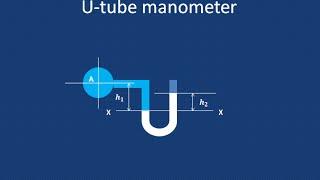 How to measure gauge pressure using U - tube manometer - GATE 2016 exam preparation video