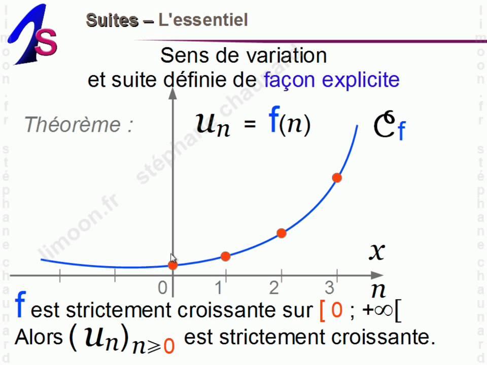 Maths 1èreS - Suites - Mathématiques Première S - YouTube