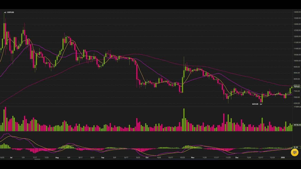 Prețul Bitcoin depășește pentru prima dată 40.000 de dolari