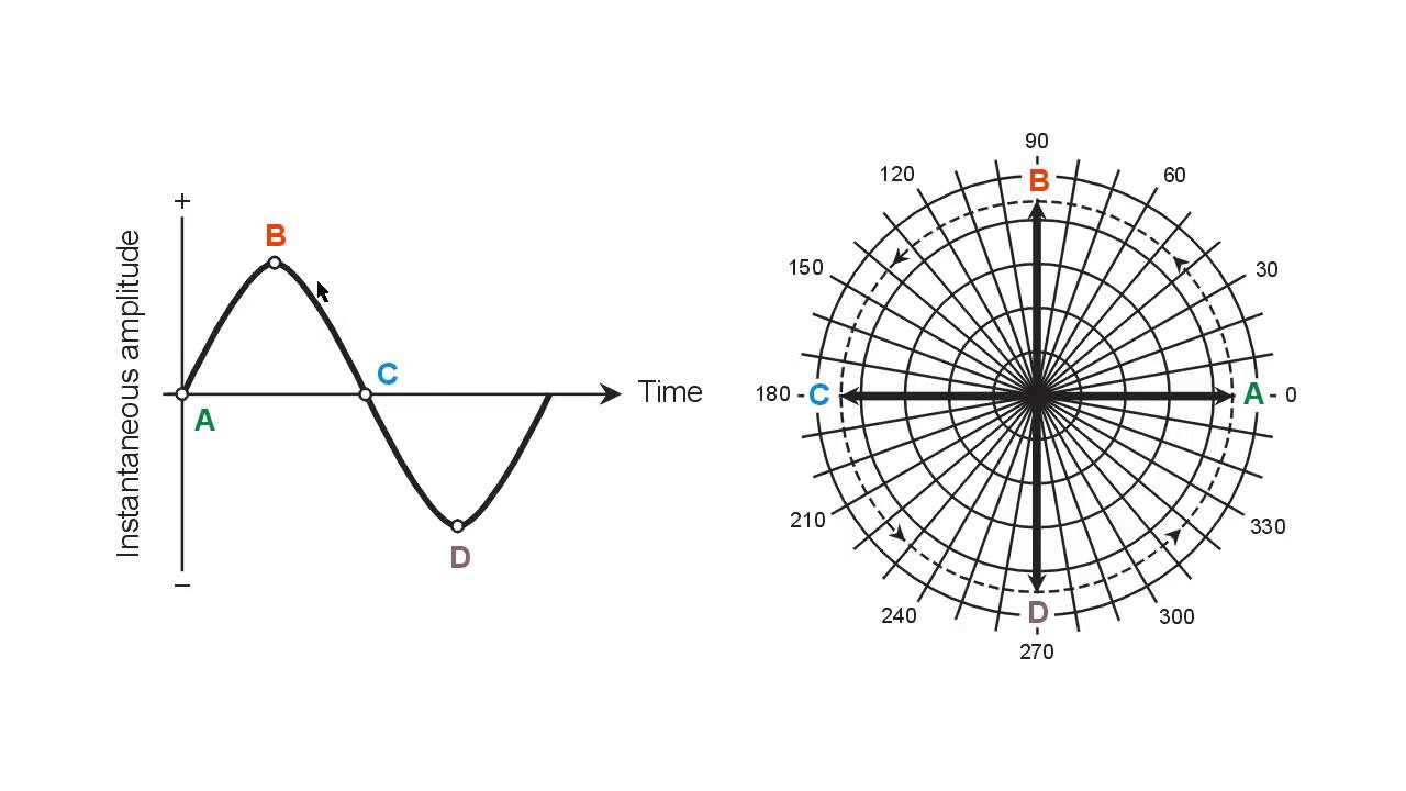 Sine wave phase vectors youtube sine wave phase vectors ccuart Images