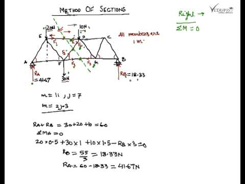Method of Sections, Method of Sections Truss Analysis ...
