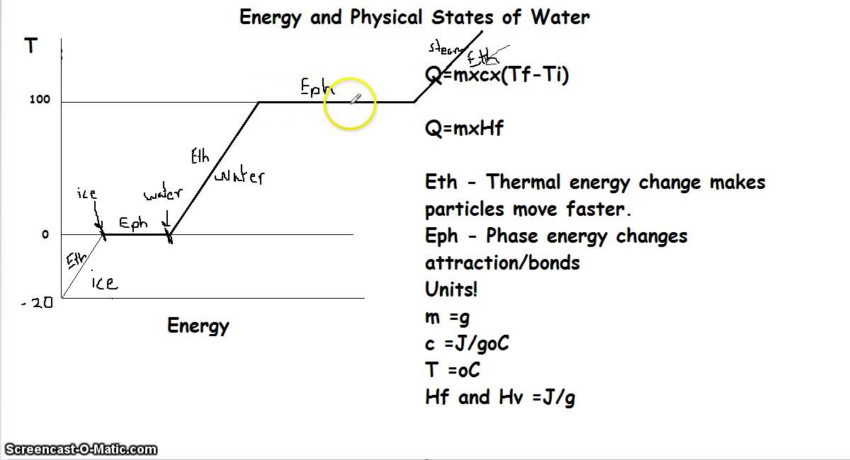 Calculated Energy For Phase Changes Of Water Youtube