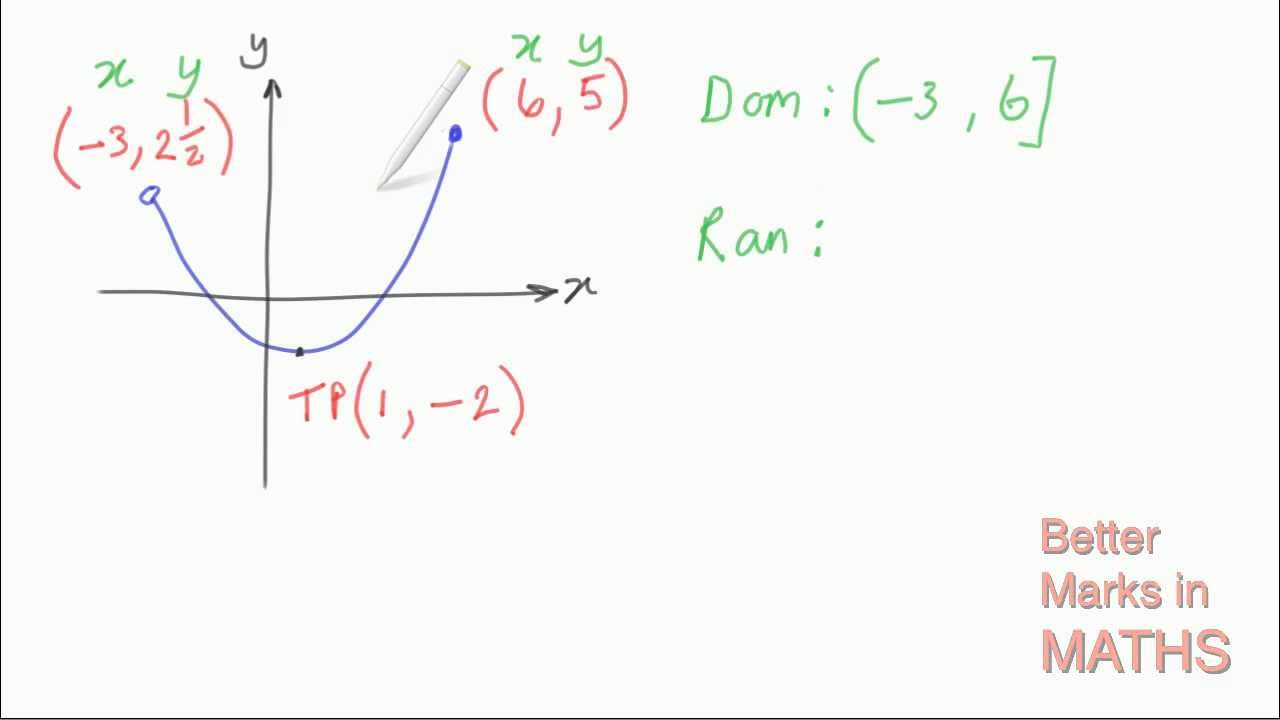 Functions & Relations  How To Find The Domain And Range Of A Parabola