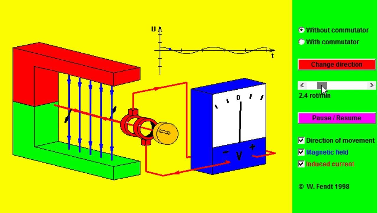How electric generators work Physics Explain That Stuff How An Electric Generator Works Youtube