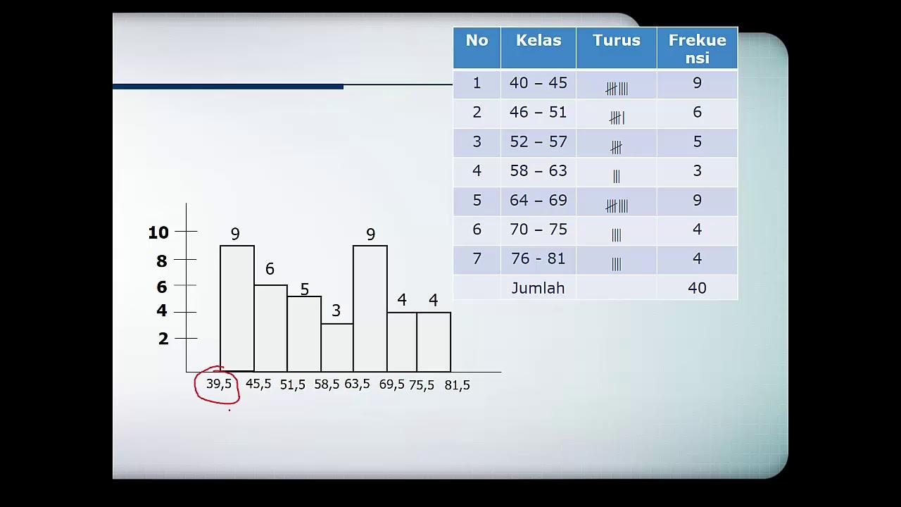 Statistika penyajian data kelompok youtube statistika penyajian data kelompok ccuart Images