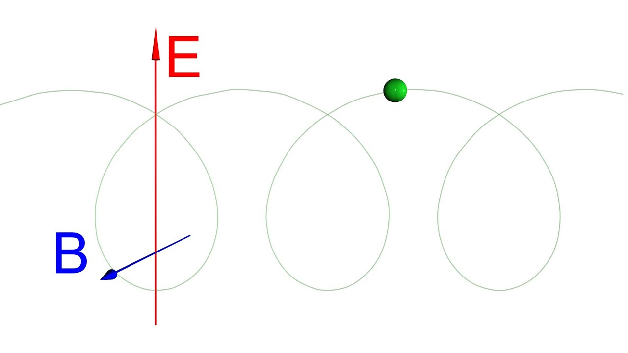 Motion of a charged particle in a magnetic field: formulas. Motion of charged particles in a uniform magnetic field 7