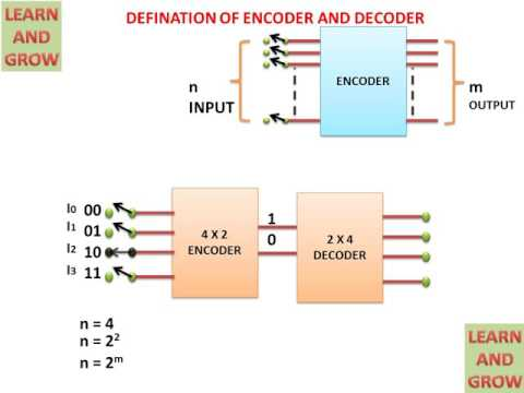 INTRODUCTION OF ENCODER AND DECODER(हिन्दी )!LEARN AND GROW