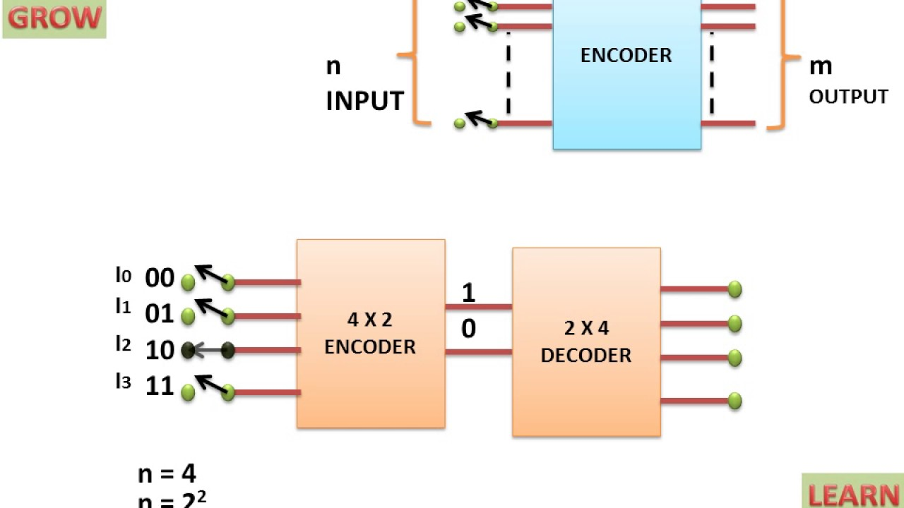 Introduction Of Encoder And Decoder(हिन्दी )