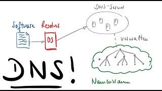 Grundlagen des DNS