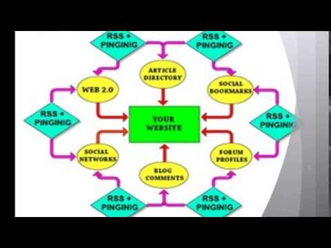 How to Buy Quality Backlink - Buy Quality Backlinks at cheapest rates