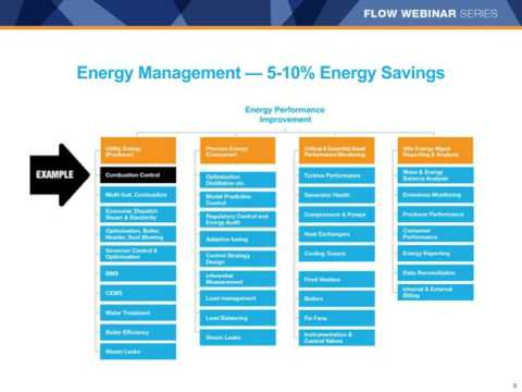 Webinar:  Energy Management - Find Hidden Efficiency Opportunities