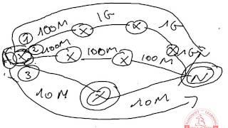 routage bekkaliinfo fr Static RIP EIGRP OSPF