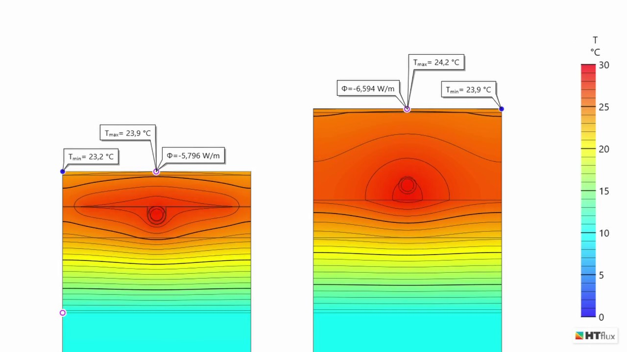 dynamic simulation and comparison of two underfloor heating systems htflux [ 1280 x 720 Pixel ]