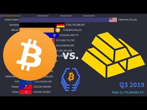 Top Gold Reserves Vs. Bitcoin (USD)   2000 - 2019