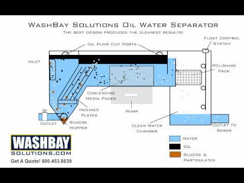 Oil and Water Separators Selection Guide | Engineering360 Oil And Water Separator Schematic Diagram on