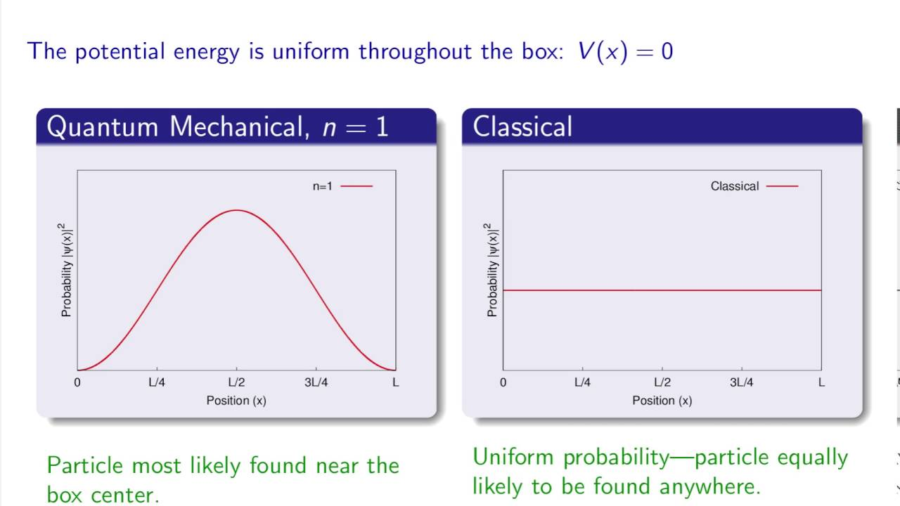 small resolution of the classical limit of quantum mechanics