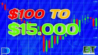 100 To 15k Pocket Option Strategy - Binary Options Trading  Ndicators For Beginners 2021