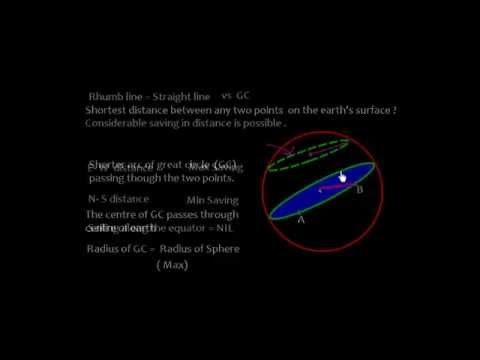 Great Circle ( GC) Track. Calculation of GC dist, initial and final course Part 1
