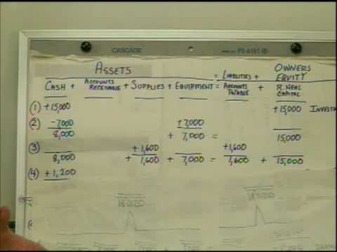 Transaction Analysis - YouTube