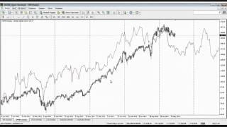 Использование циклов Ганна в торговле на бирже