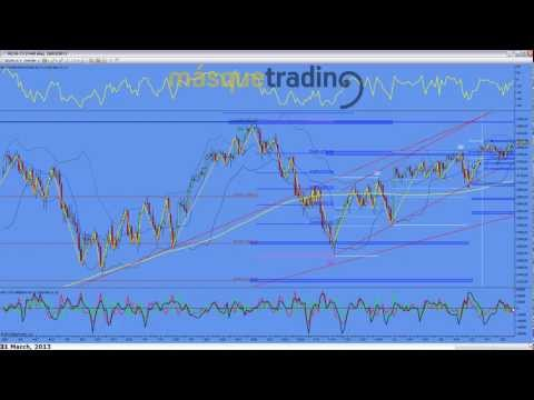 Trading en español Análisis Semanal Futuros MINI NASDAQ (NQ) 1-4-2013