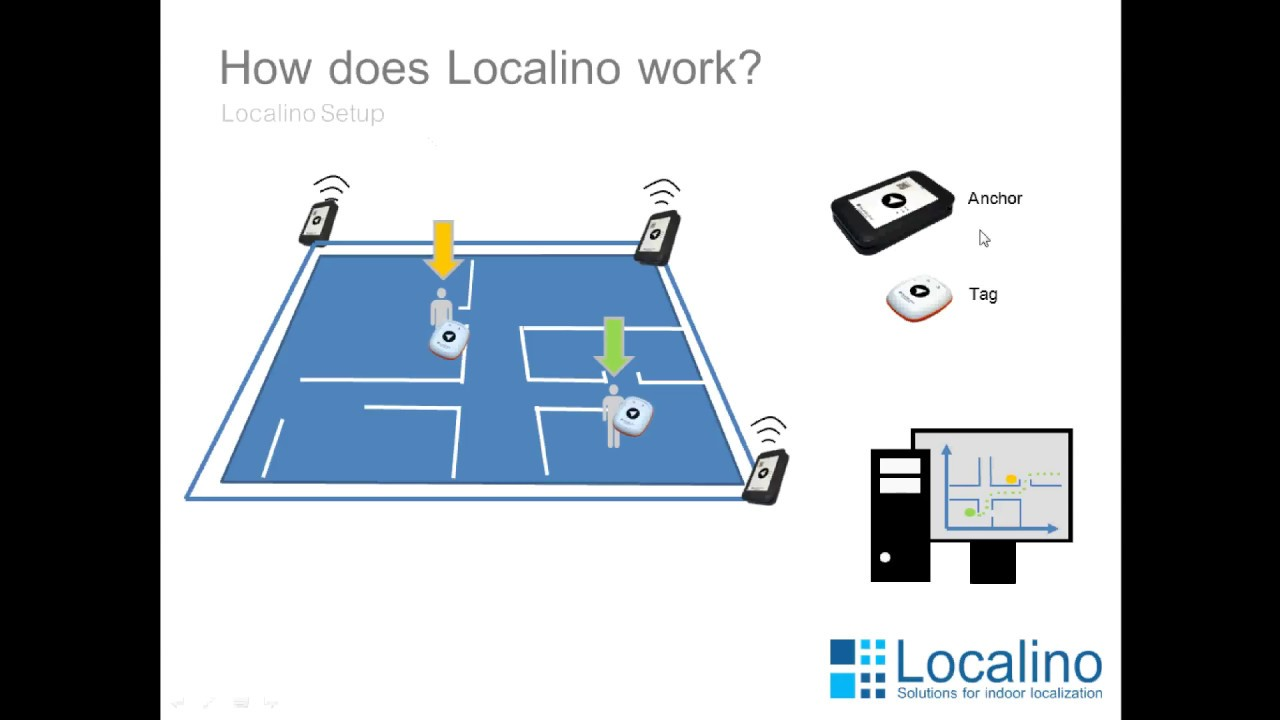 Localino Indoor Localization - How does it work?