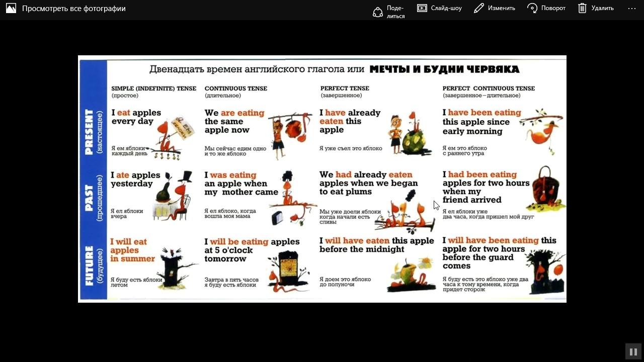 Все времена глагола в английском языке. Сводная таблица