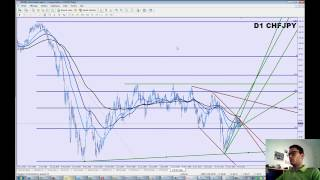 Analyse Technique sur CHF   JPY du 29   07   2010