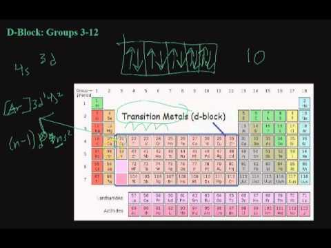 WITH ELECTRON PERIODIC CONFIGURATION TABLE