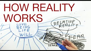 HOW REALITY WORKS  explained by Hans Wilhelm