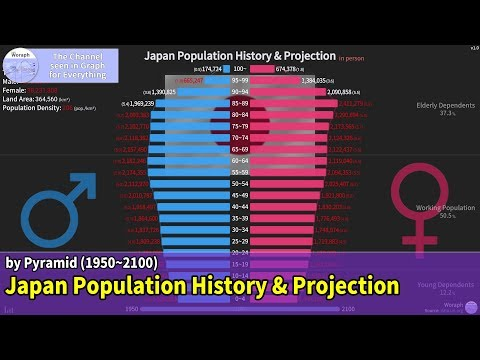 Japan Population History & Projection By Pyramid (1950~2100)