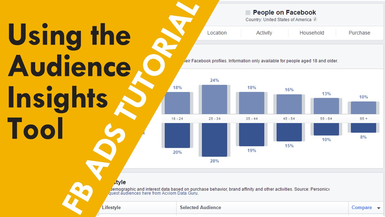 Facebook Ads Audience Insights Tool - Smart Targeting to the Right Audience