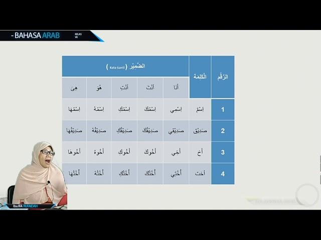 Bahasa Arab Kelas 7: Perkenalan