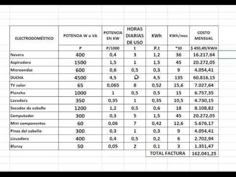 CÁLCULO DE CONSUMO Y COSTO MENSUAL DE LOS ELECTRODOMÉSTICOS