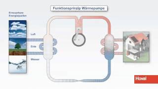 Funktionsprinzip Waermepumpe