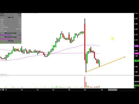 Northern Dynasty Minerals Ltd - NAK Stock Chart Technical Analysis for 12-18-17
