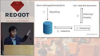 Flexible Authorization:Storing and Managing Rules in DB - RedDotRubyConf 2016