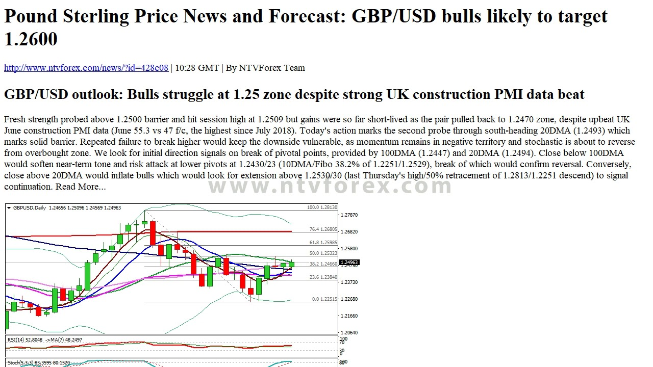 GBPUSD Forecast, News and Analysis - FXStreet