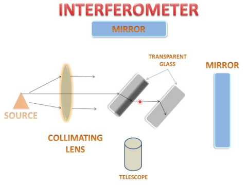 Interferometer(Principle And Working)