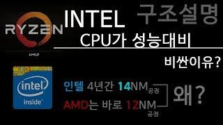 [AMD,인텔] CPU구조 분석, CPU 생산방식(왜 인텔이 비싼가?)