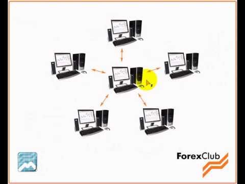 Forex club rumus 2