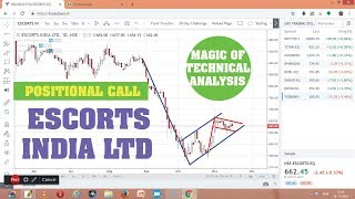 """""""ESCORTS INDIA"""" READY FOR BREAKOUT POSITIONAL CALL"""