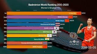 Ranking History of Top 10 Women's Singles Badminton Players 2010 - 2020