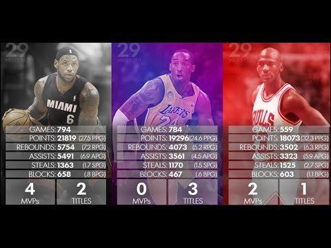 Michael Jordan/Kobe Bryant/Lebron James comparison (post 2015 NBA Finals) - YouTube