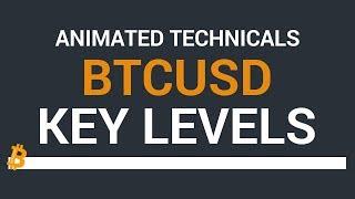 $BTCUSD Technicals - Living in the apex